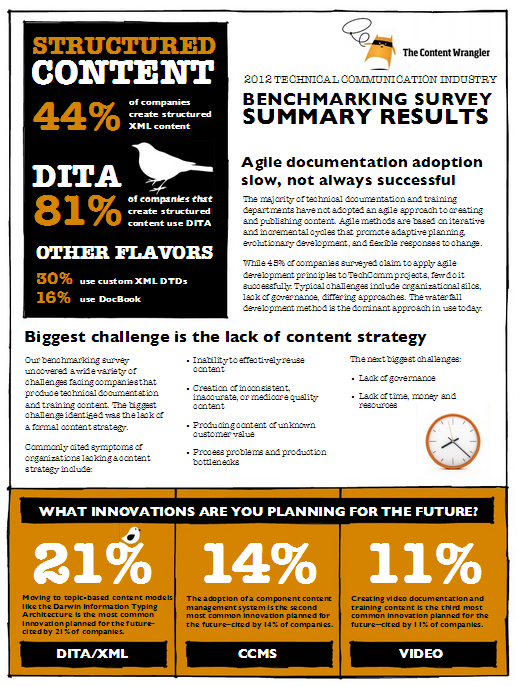 2012 Technical Communication Industry Benchmarking Survey by Content Wrangler
